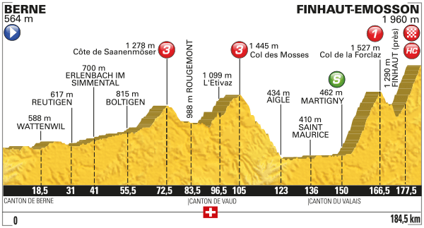 Profile Stage 17