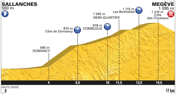 Profile Stage 18
