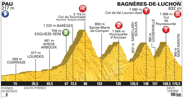 Profile Stage 8