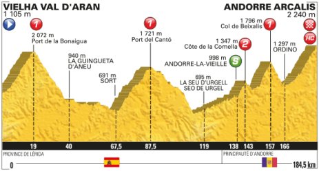Profile Stage 9