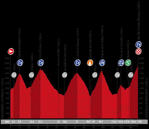 Stage 11 Le Tour