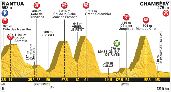 Profile Map Stage 9 TDF2017