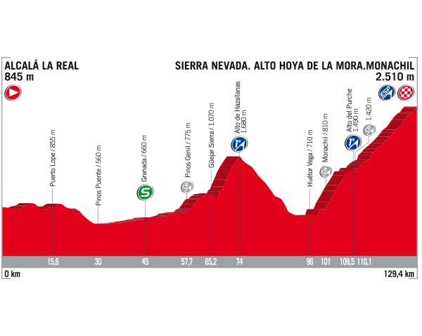 Vuelta 2017 Stage 15 Profile