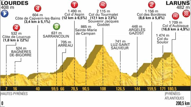 TDF 2018 Stage Map