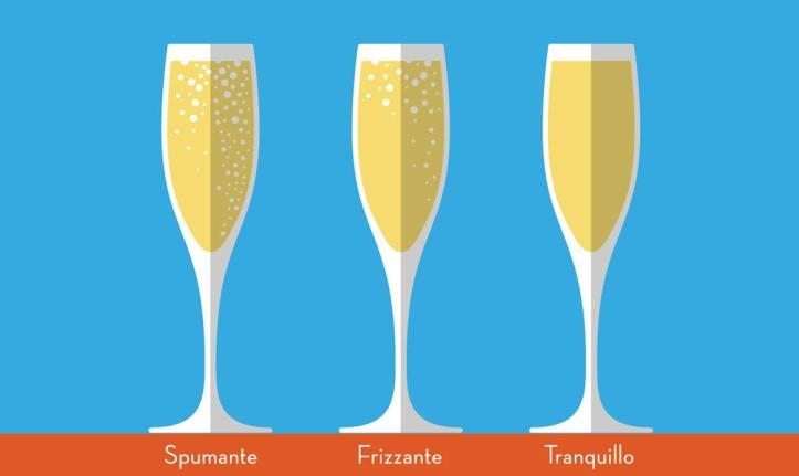 Difference-in-bubbles-Riondo Prosecco