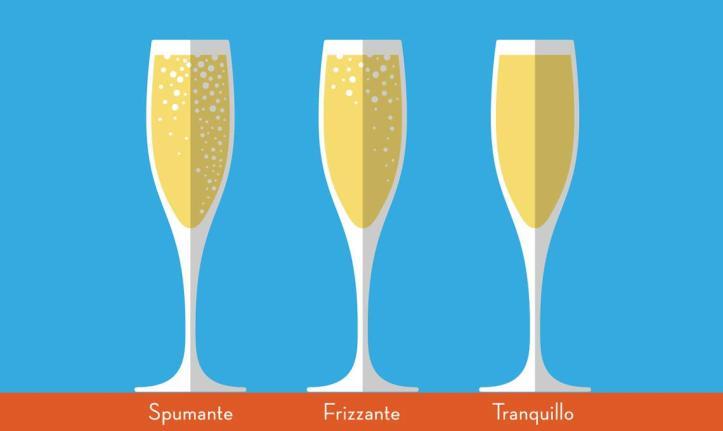 Difference-in-bubbles-Riondo Prosecco