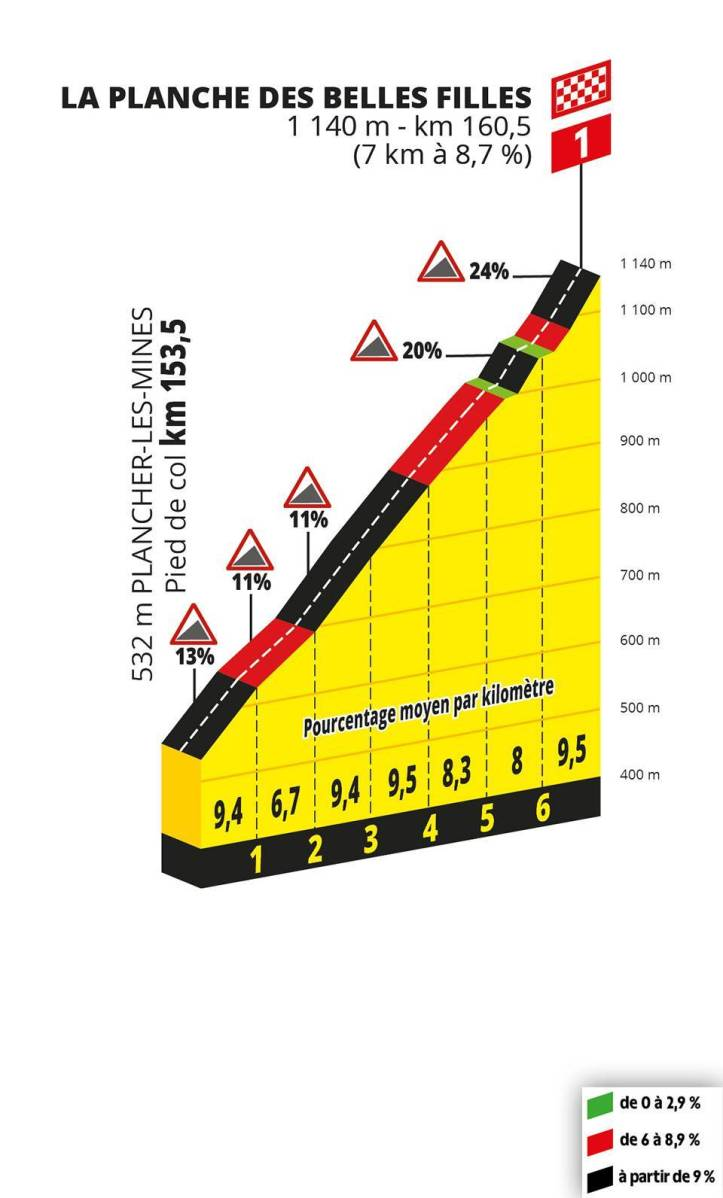 Stage 6 Profile Last 1K